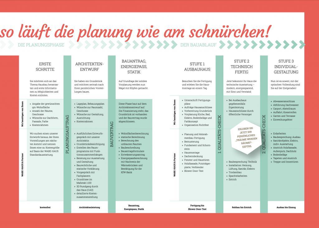 Ablaufplan als PDF öffnen